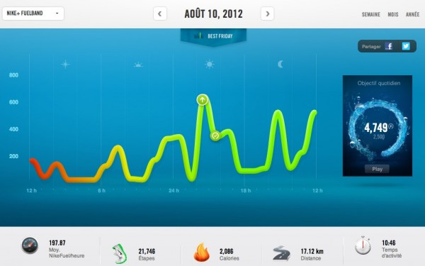 Tableau de bord de l'interface Nike+