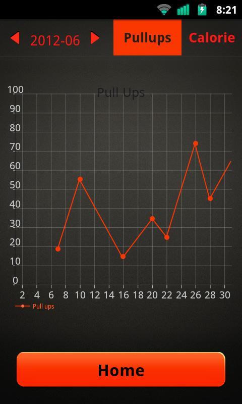 Les graphiques de Pull Ups